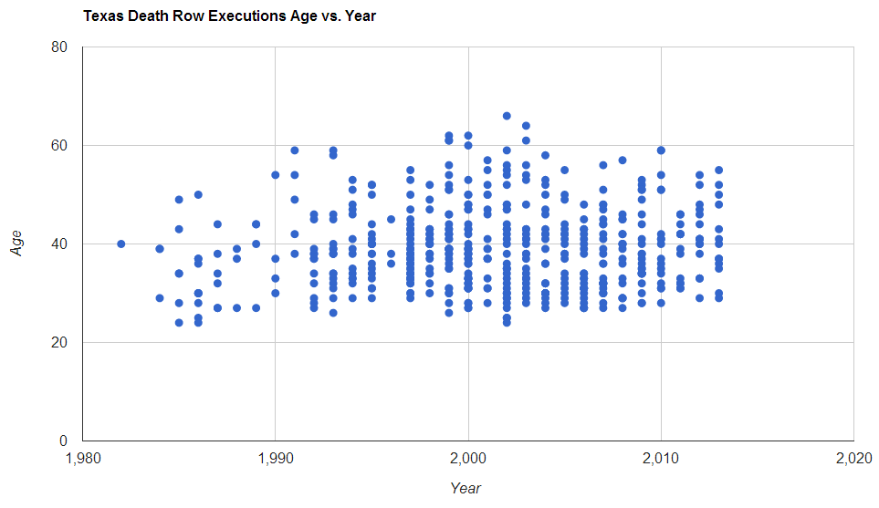 AgeYear Scatter Chart