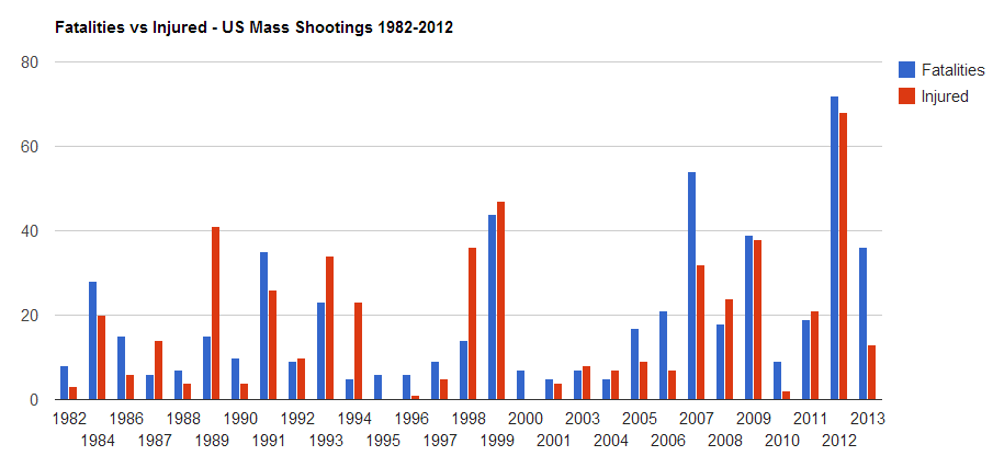 us_mass_shootings_shooter_Fatalities_vs_Injuries
