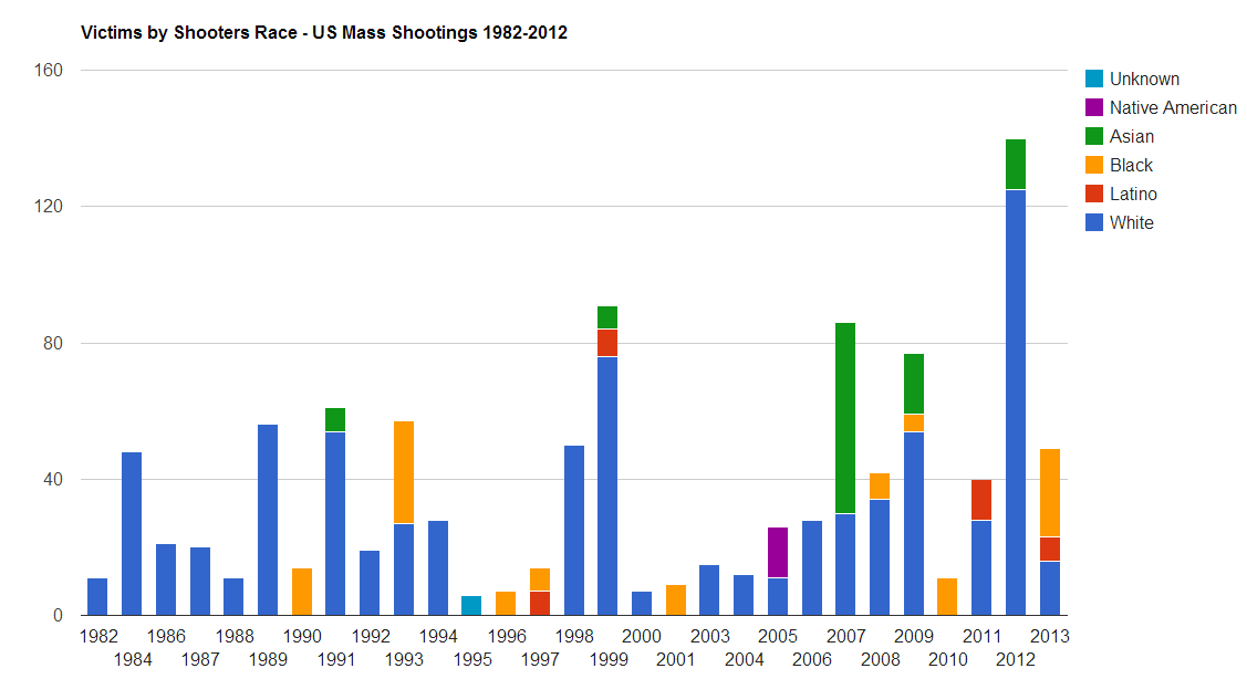 us_mass_shootings_shooter_Race