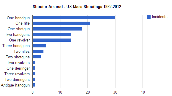 us_mass_shootings_shooter_arsenal