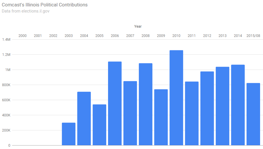 Comcast_DPolitical_Donations_2000-2015-6_2