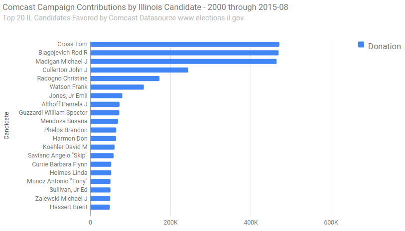 top_20_illinois_Candidates_Recieve_Donation_from_Comcast