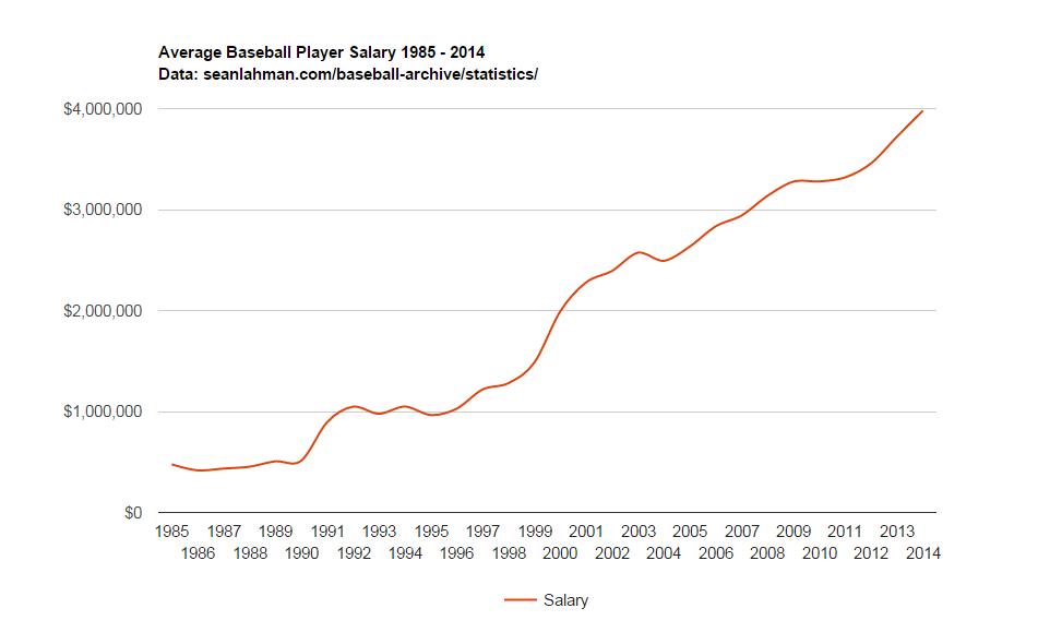 averagebaseballplayersalaries