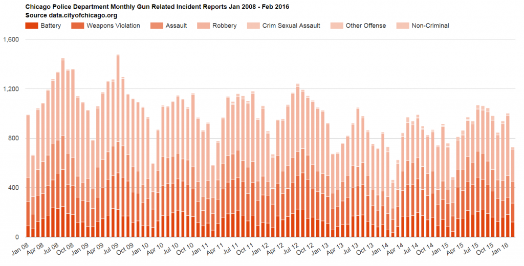 Chicago Police Department Monthly Gun Related Incident Reports