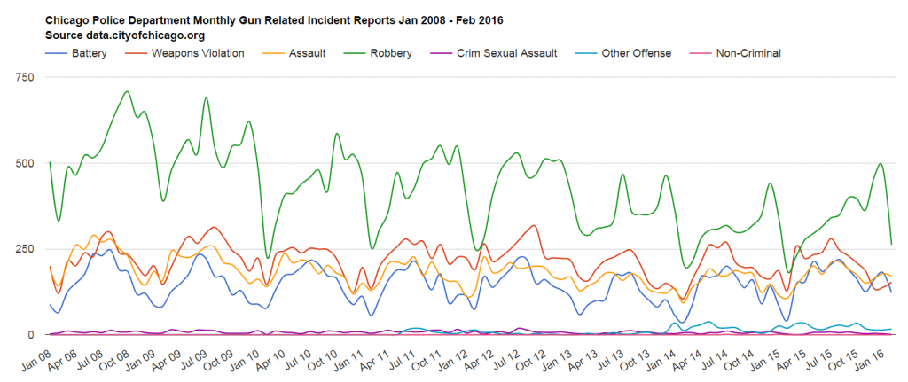 Chicago Police Department Monthly Gun Related Incident Reports Line Chart